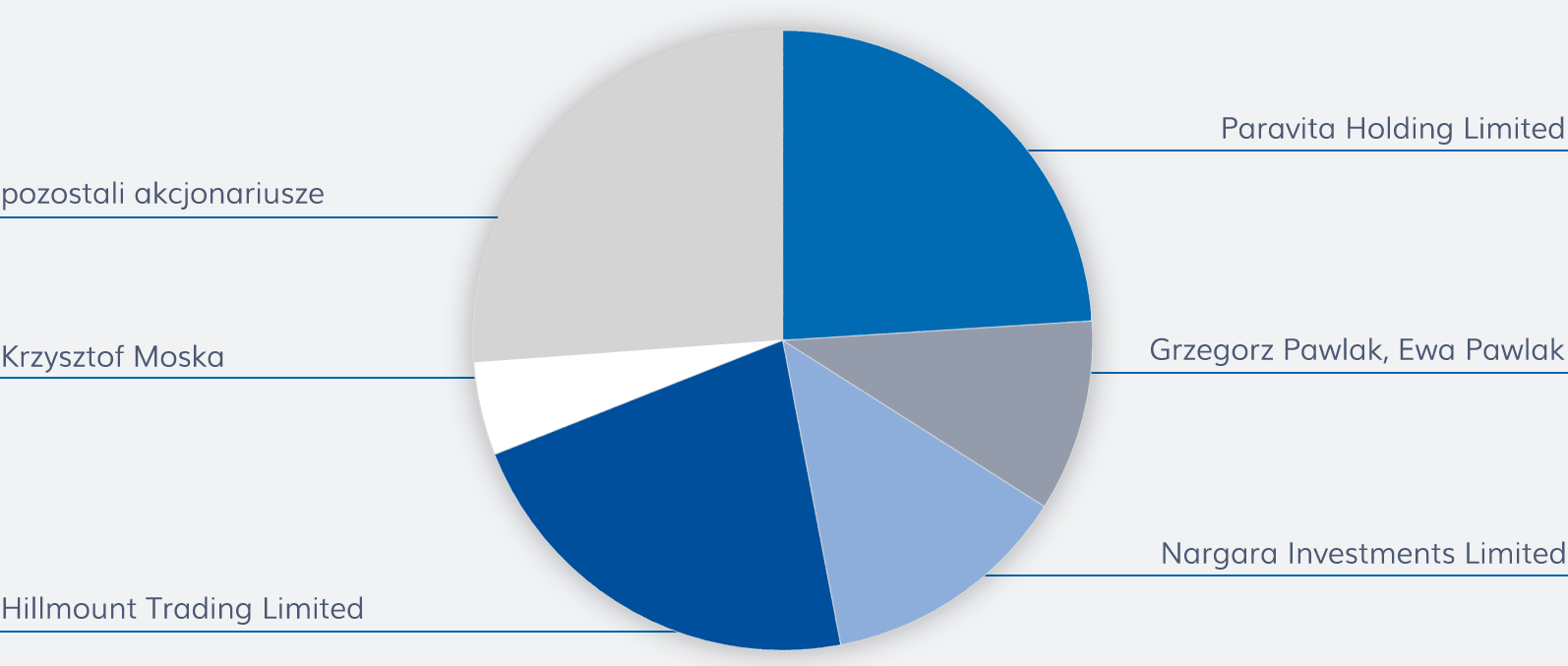 Skład akcjonariatu Plast-box