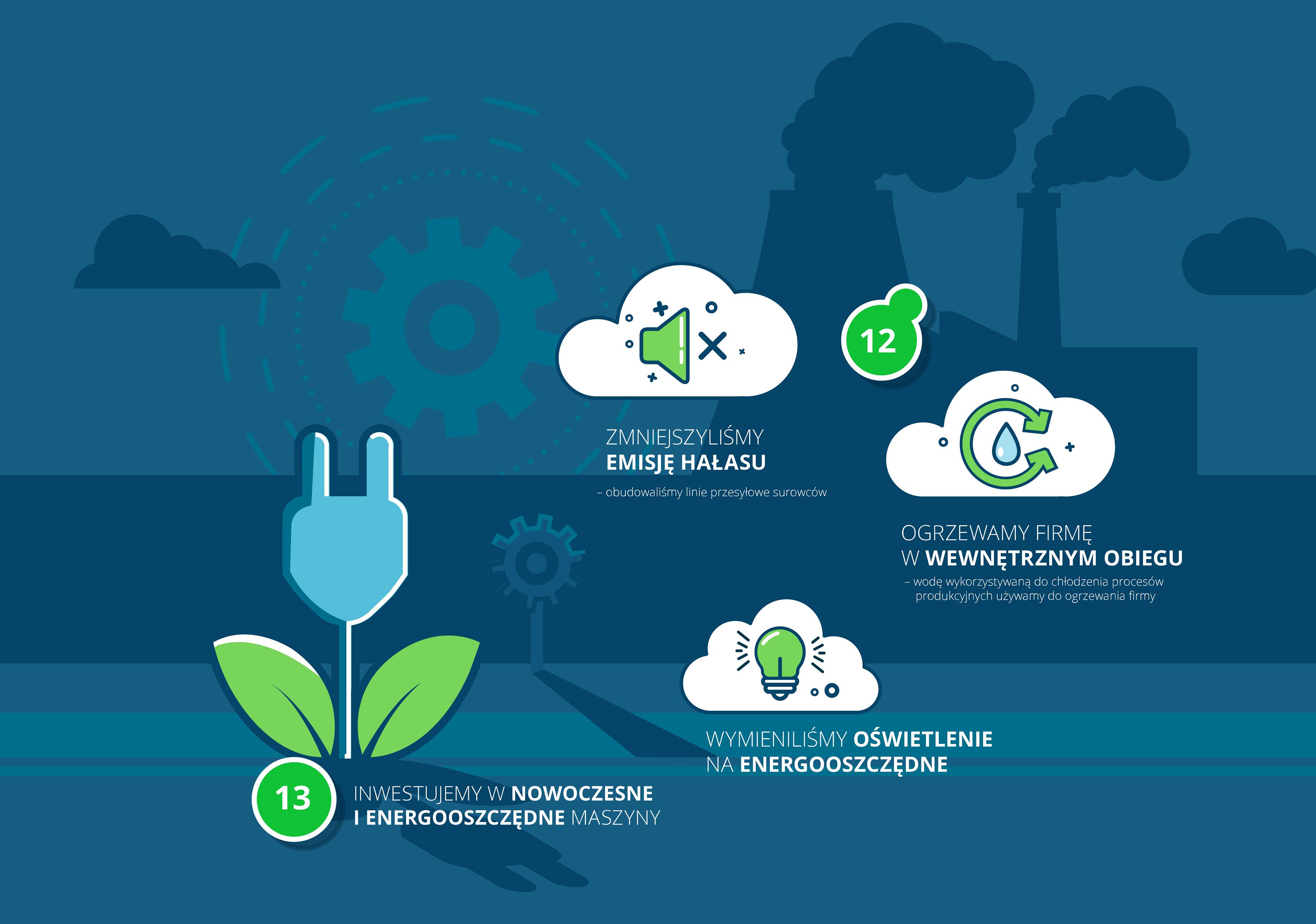 Zrównoważony rozwój 7